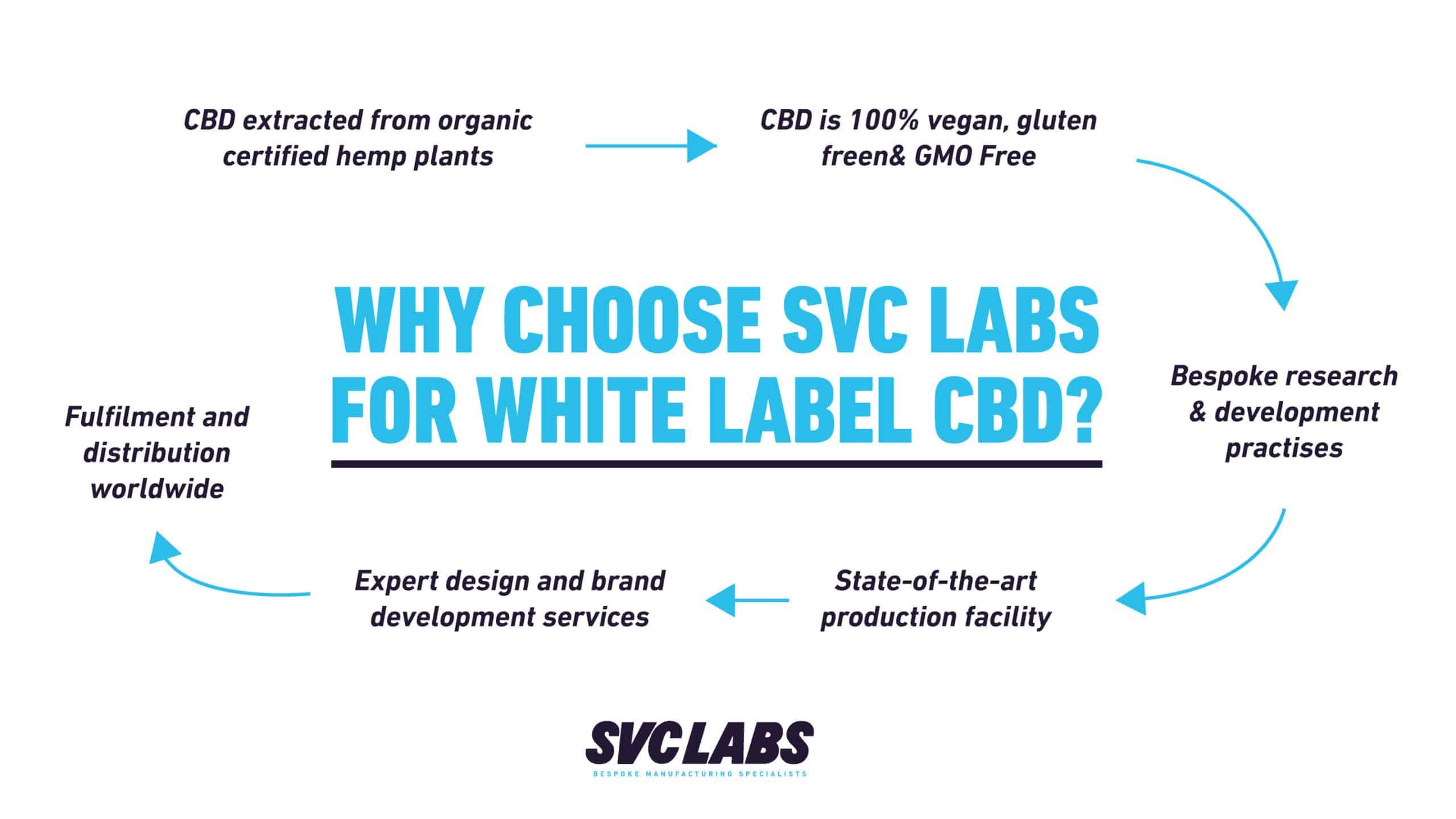 svc labs white label cbd