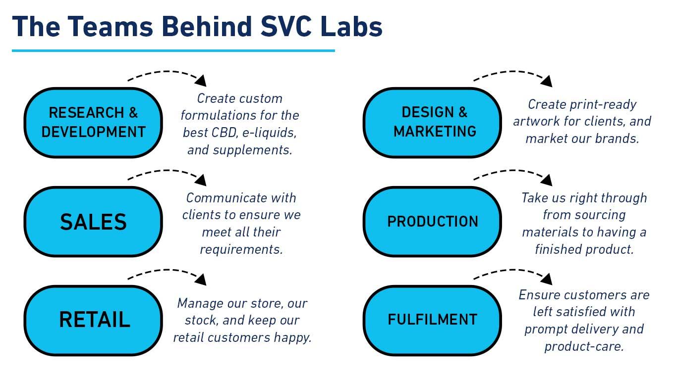 the teams behind svc labs